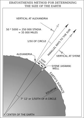 A Diagram Showing Eratosthenes' Method for Determining the Size of the Earth