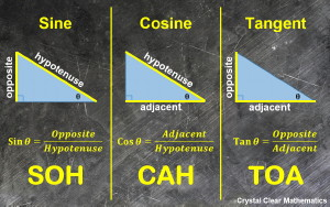 Image of Three Right Triangles Showing the Three Trigonometric Functions and SOH-CAH-TOA