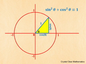 Thumbnail Illustration of the First Pythagorean Identity on the Unit Circle.