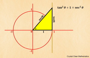 Thumbnail Illustration of the Second Pythagorean Identity on the Unit Circle.