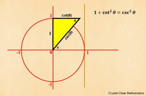 Thumbnail Illustration of the Third Pythagorean Identity on the Unit Circle Using CSC for Cosecant.