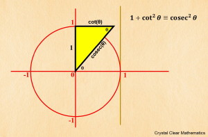 Thumbnail Illustration of the Third Pythagorean Identity on the Unit Circle Using Cosec for Cosecant.