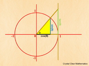 Thumbnail Illustration of the Unit Circle Showing the Three Major Trigonometric Ratios as Lengths.