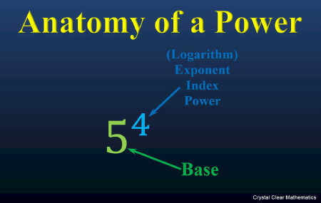 A power, identifying its base and index and showing that the index can also be called an exponent, a power, or a logarithm