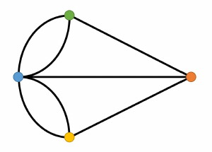 Euler Graph with Four Coloured Dots Connected by Six Lines Representing the Bridges and Islands at Koenigsberg