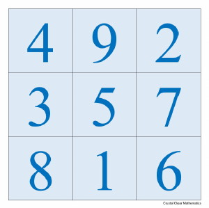 A 3 by 3 magic square with the numbers on each row, column and diagonal adding to 15
