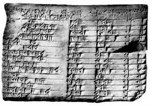 Image of the Plimpton 322 Babylonian Clay Tablet that contains lists of Pythagorean Triples (or Triads)