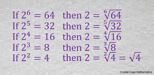A series of lines showing, for example, that if the fifth power of two is thirty two, then the fifth root of thirty two is two
