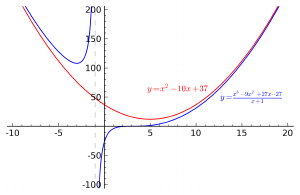 Graph of a function with one vertical and one curvilinear (parabolic) asymptote