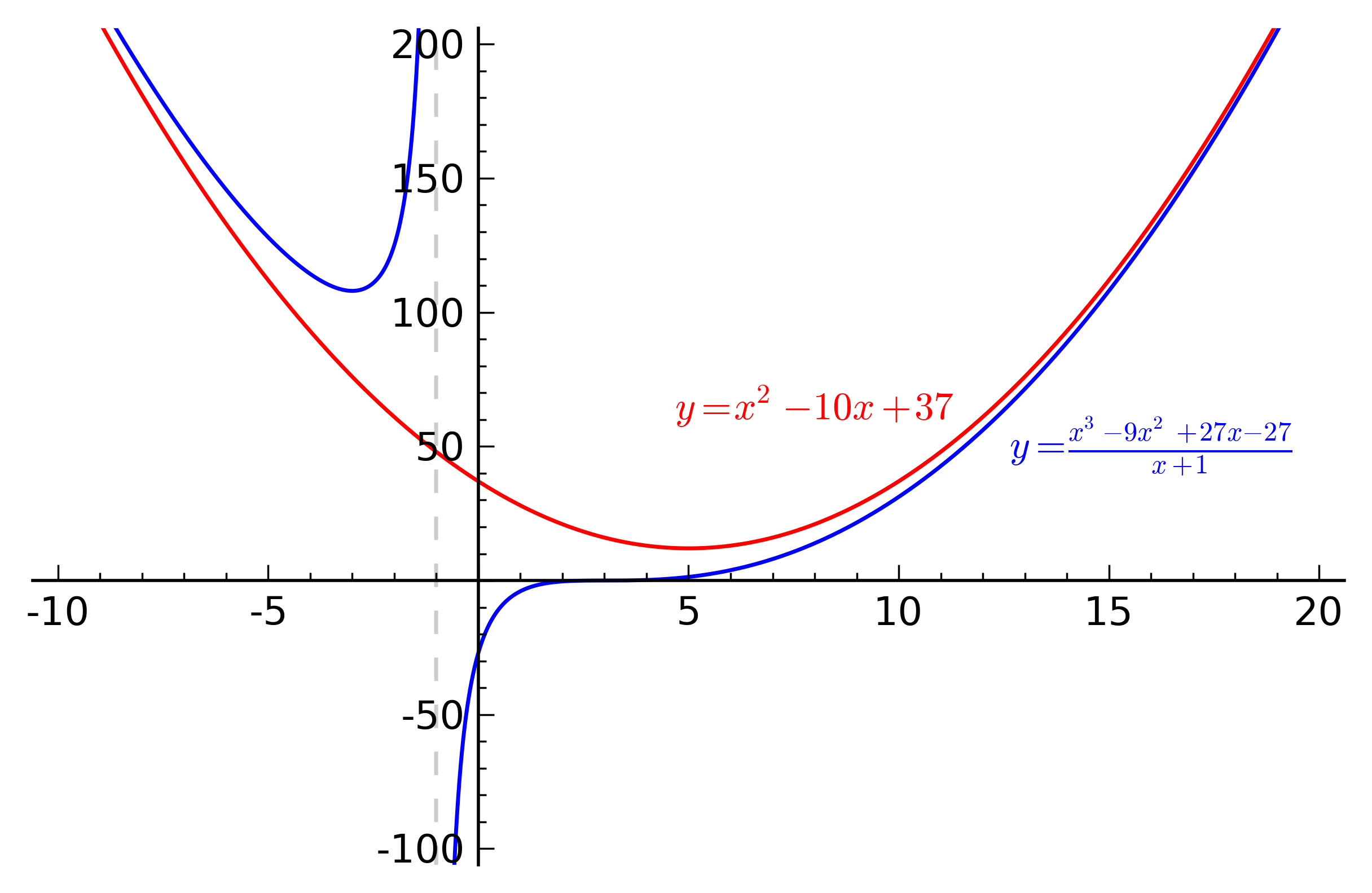 graph of a function - HD2432×1583