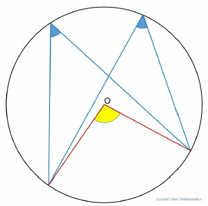 Thumbnail Image of an Illustration showing that the angle on the circumference of a circle is half the angle at the centre standing on the same arc.