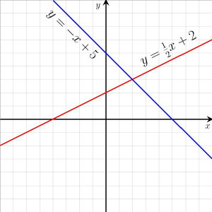 Graph of two intersecting lines