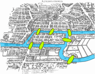 A drawing of the islands and bridges in Koenigsberg