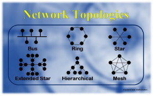 Illustrations of different network topologies such as rings, buses, meshes and stars