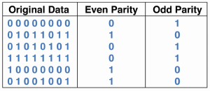 Table of Odd and Even Parity Bits for Some Binary Numbers