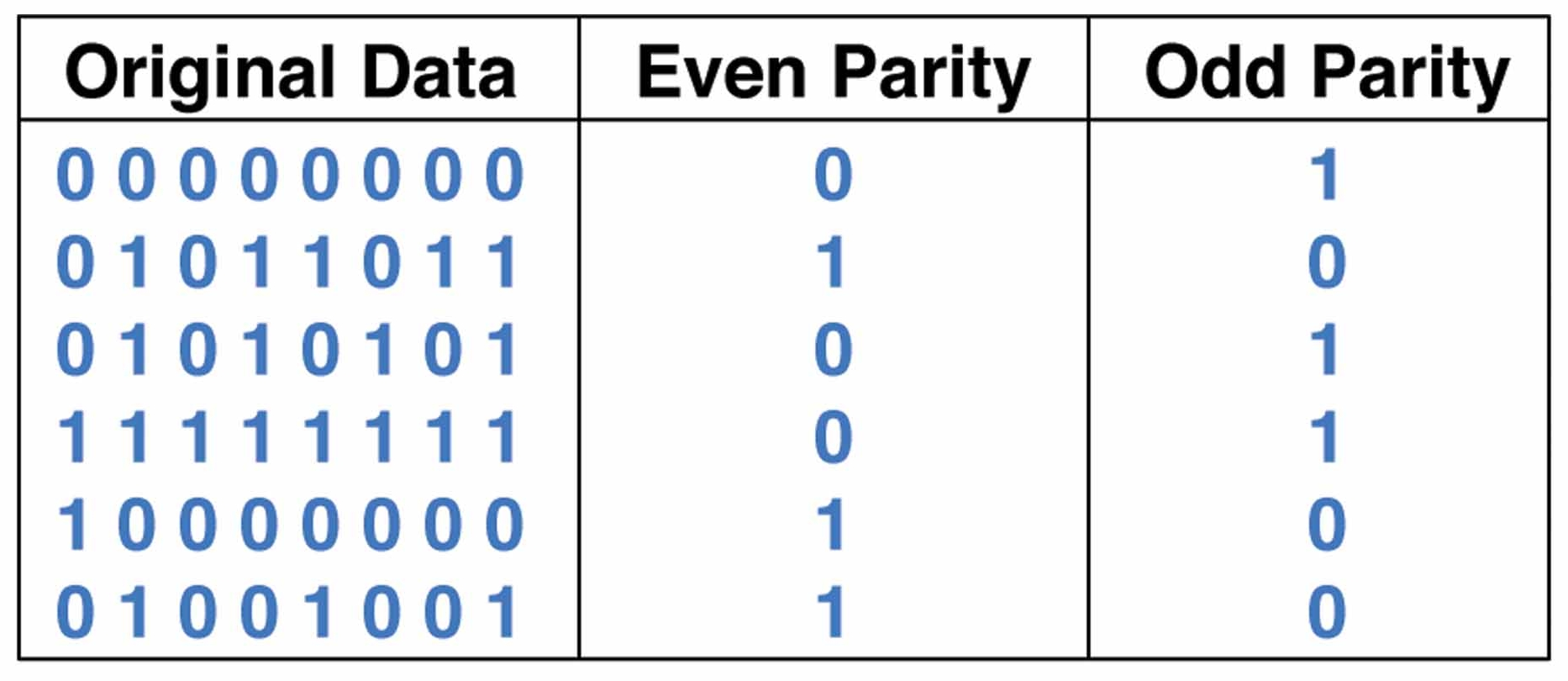 Parity crystal clear mathematics for Table th odd