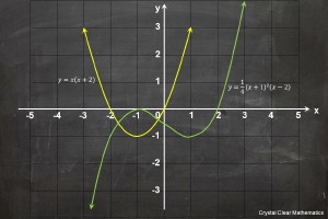 Thumbnail of Poster showing the graph of a parabola and cubic function (introducing polynomials).