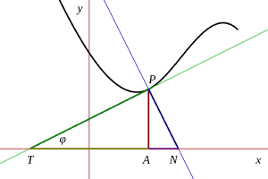 An image of a curve on graph paper with a tangent and normal drawn at one point - image by R D Bury on Wikimedia Commons